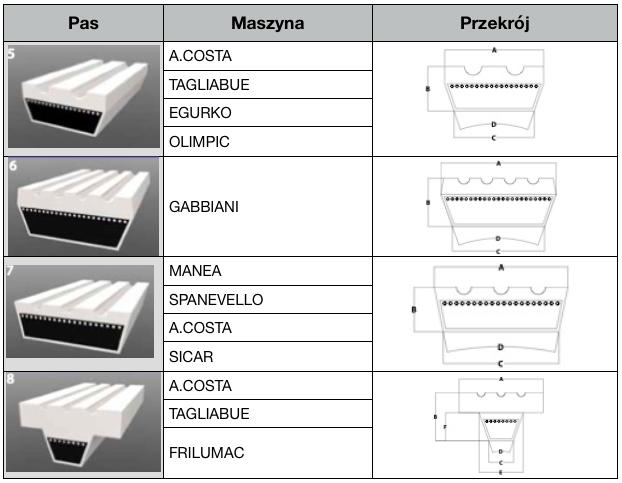 Pasy dla przemysłu meblarskiego do maszyn